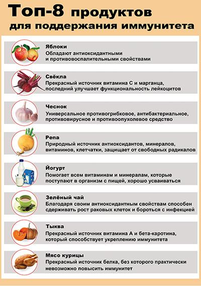 Что помогает повысить иммунитет