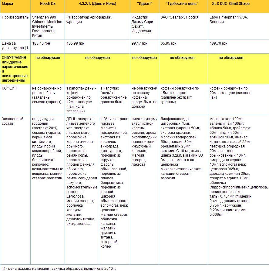 Таблетки ярина для похудения отзывы