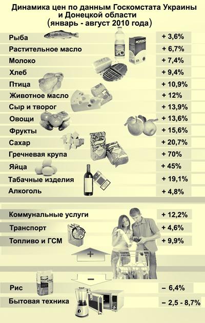 Динамика цен (январь-август 2010 года)