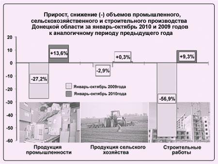 Объемы производства Донецкой области