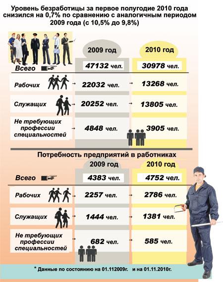 Уровень безработицы и потребность предприятий в работниках