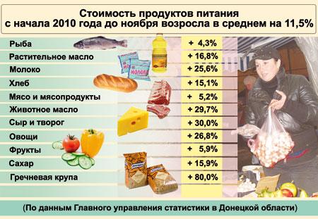 Цены на продукты. Донецк