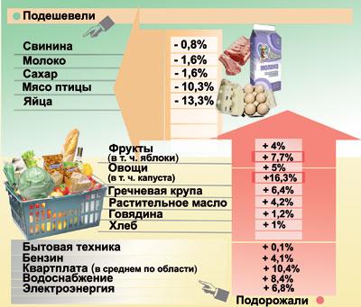 Изменение цен в марте