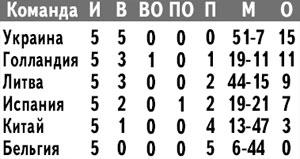 Результаты команд в чемпионате мира по хоккею среди юниоров