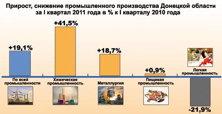 Прирост, снижение промышленного производства Донецкой области за 1 квартал 2011 года