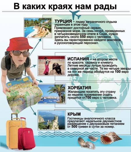 Туризм. В каких краях нам рады