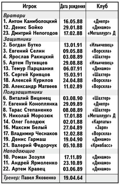 Состав молодежной сборной Украины