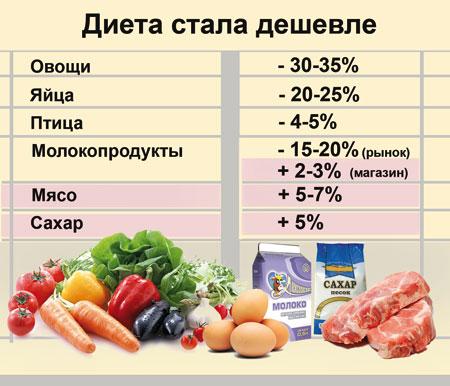 Цены на июль