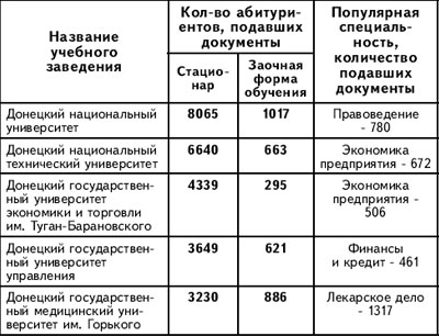 Учебные заведения Донецка и количество абитуриентов, подавших документы