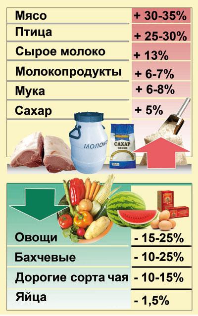 Цены на август