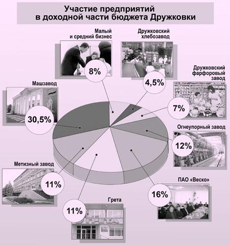 Участие предприятий в доходной части бюджета Дружковки