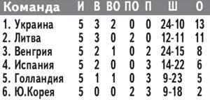 Второй раз за год украинские хоккейные сборные добиваются в Донецке «повышения в классе»: в начале апреля путевку в первый дивизион завоевала юношеская команда, а в минувшее воскресенье такого же успеха добилась молодежка.