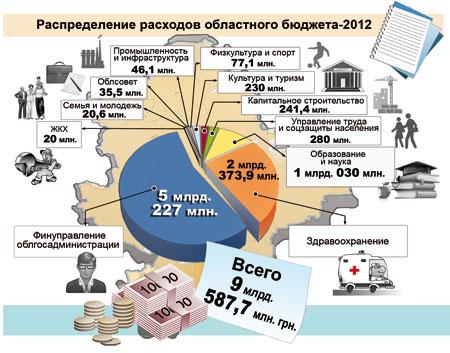Распределение расходов бюджета Донецкой области 2012