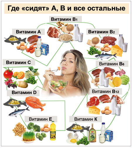 какие продукты есть чтобы похудеть в лице