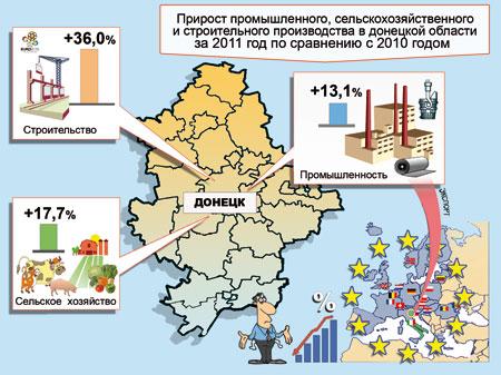 Прирост промышленного, сельскохозяйственного и строительного производства в Донецкой области за 2011 год по сравнению с 2010 годом