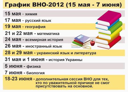 Графиу ВНО-2012