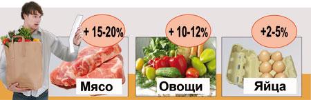 Цены на апрель