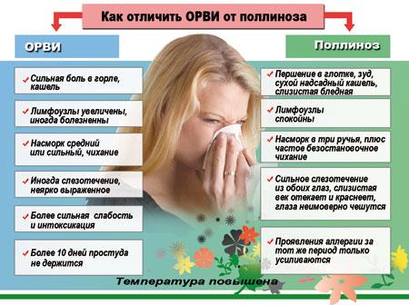 Как отличить ОРВИ от поллиноза