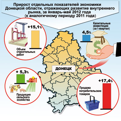 Прирост отдельных показателей экономики Донецкой области, отражающих развитие внутреннего рынка, за январь-май 2012