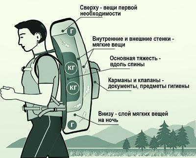 Комплектовать рюкзак для пешего похода - целая наука