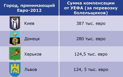 УЕФА пообещало Киеву, Донецку, Харькову и Львову компенсировать часть затрат за перевозку болельщиков и аккредитованных лиц. Кроме этого, УЕФА планирует компенсировать производство туристических табличек и указателей – украинским городам-хозяевам Евро-2012 обещают выделить порядка 250 тыс. евро.