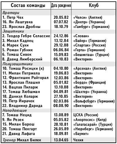 Состав сборной Чехии