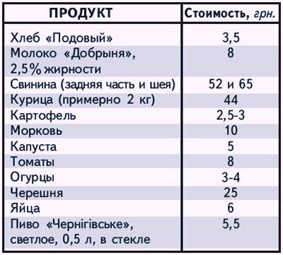 Стоимость 12 продуктов на Центральном рынке г. Донецка