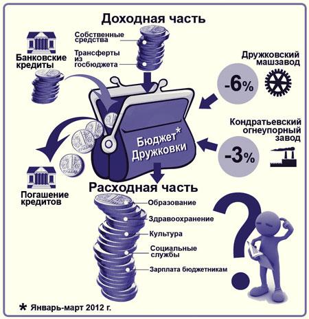Бюджет Дружковки