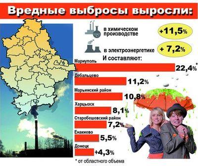 выбросы - Донбасс