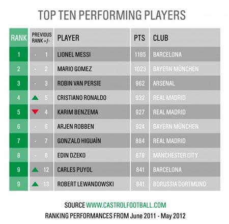 Рейтинг Castrol EDGE Rankings оценивает выступление игроков пяти ведущих европейских лиг за последних 12 месяцев, чтобы болельщики могли наиболее точно определить лучших футболистов мира.