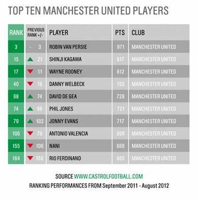 Лучшие игроки Манчестер Юнайтед
