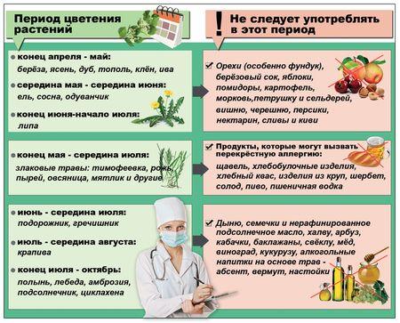 Аллергия лечение донецк