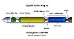 В США запатентована технология 3D-печати ракетного топлива