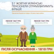 Как изменятся пенсии в Украине с 1 октября: опубликованы суммы и нюансы