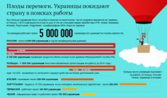 Где украинцы работают за границей