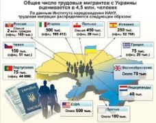 Украинские граждане, работающие за пределами страны и переводящие в страну заработанное, повышают уровень экономики