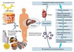 Чим загрожує дефіцит вітаміну D?