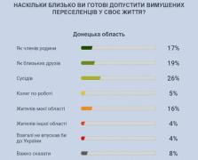 Жители Донбасса не хотят видеть среди коллег по работе переселенцев — опрос