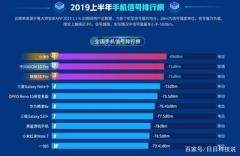 Составлен рейтинг смартфонов по качеству связи