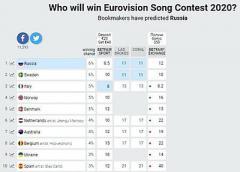 Букмекеры сделали первые прогнозы на Евровидение-2020