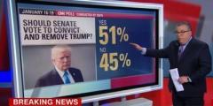 CNN выяснила отношение американцев к импичменту Трампа