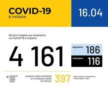 Ситуация с заболеваемостью COVID-19 в Украине на 16 апреля