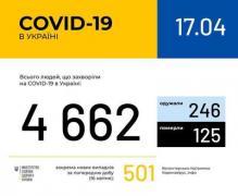 Ситуация с заболеваемостью COVID-19 в Украине на 17 апреля