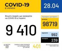 Ситуация с заболеваемостью COVID-19 в Украине на 28 апреля
