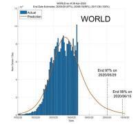 Сингапурские ученые создали сайт с прогнозом развития пандемии Covid-19
