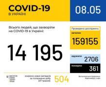 Ситуация с заболеваемостью COVID-19 в Украине на 8 мая