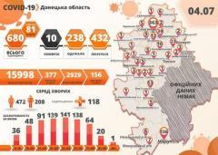 В Донецкой области резко выросло число заболевших коронавирусом
