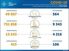 Ситуация с заболеваемостью COVID-19 в Украине на 7 июля