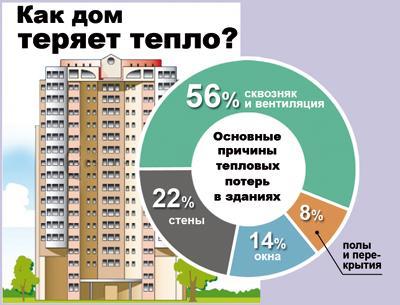 Облагородить окна, следить за «ёлочкой» и другие экономичные идеи