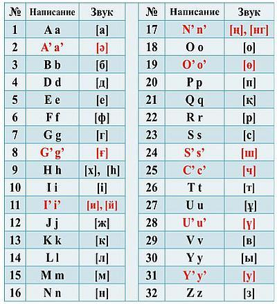 Картинки по запросу назарбаев латинский алфавит